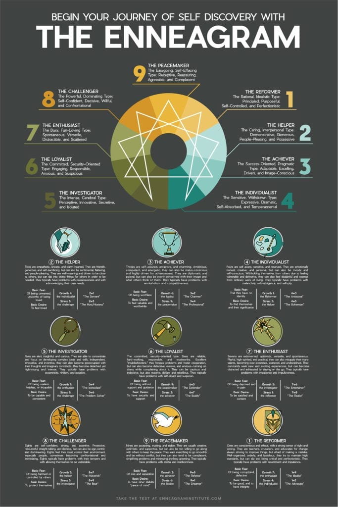The Enneagram Personality Types and Descriptions